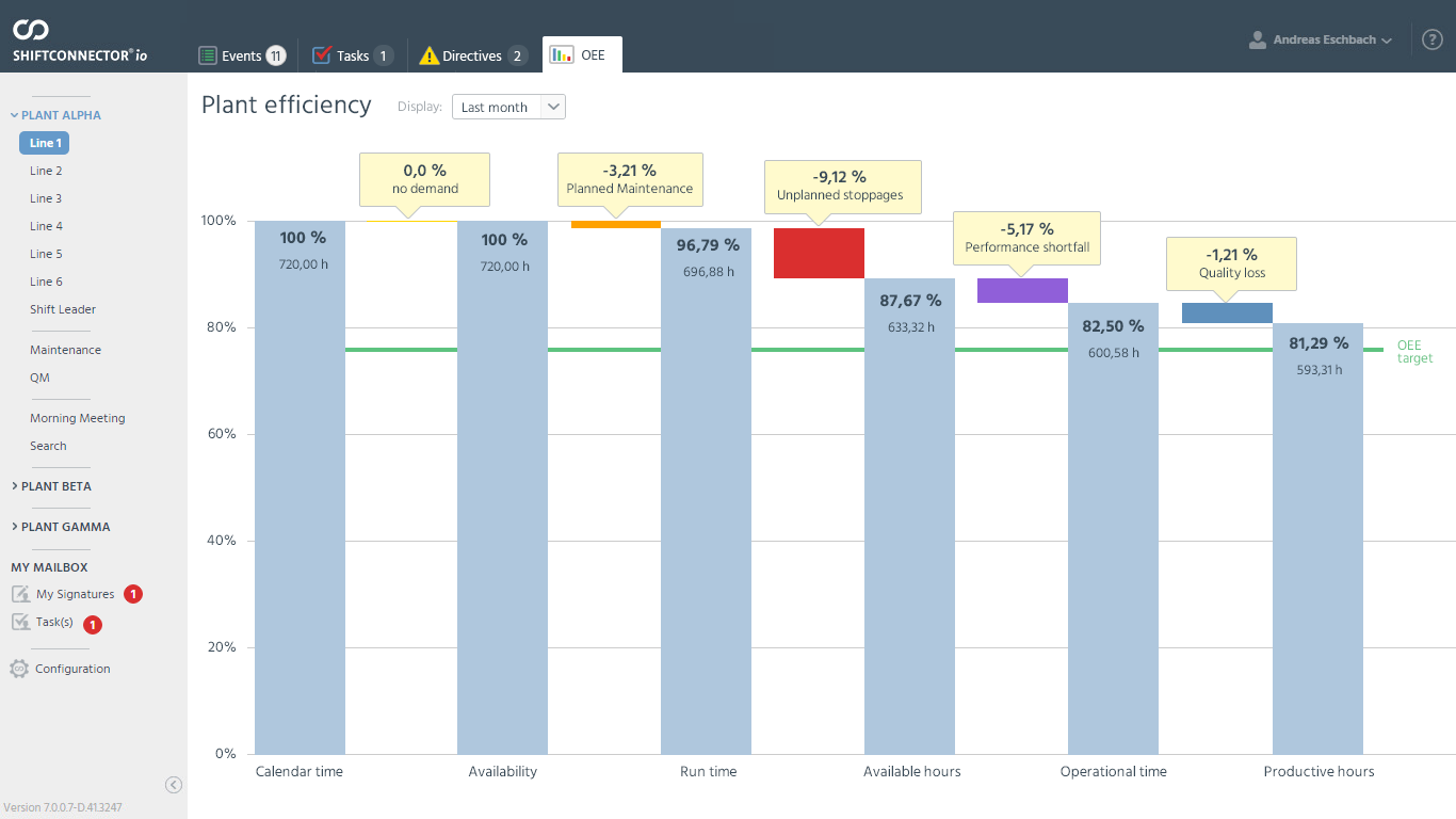 Document and analyze availability and performance for overall equipment effectiveness (OEE)