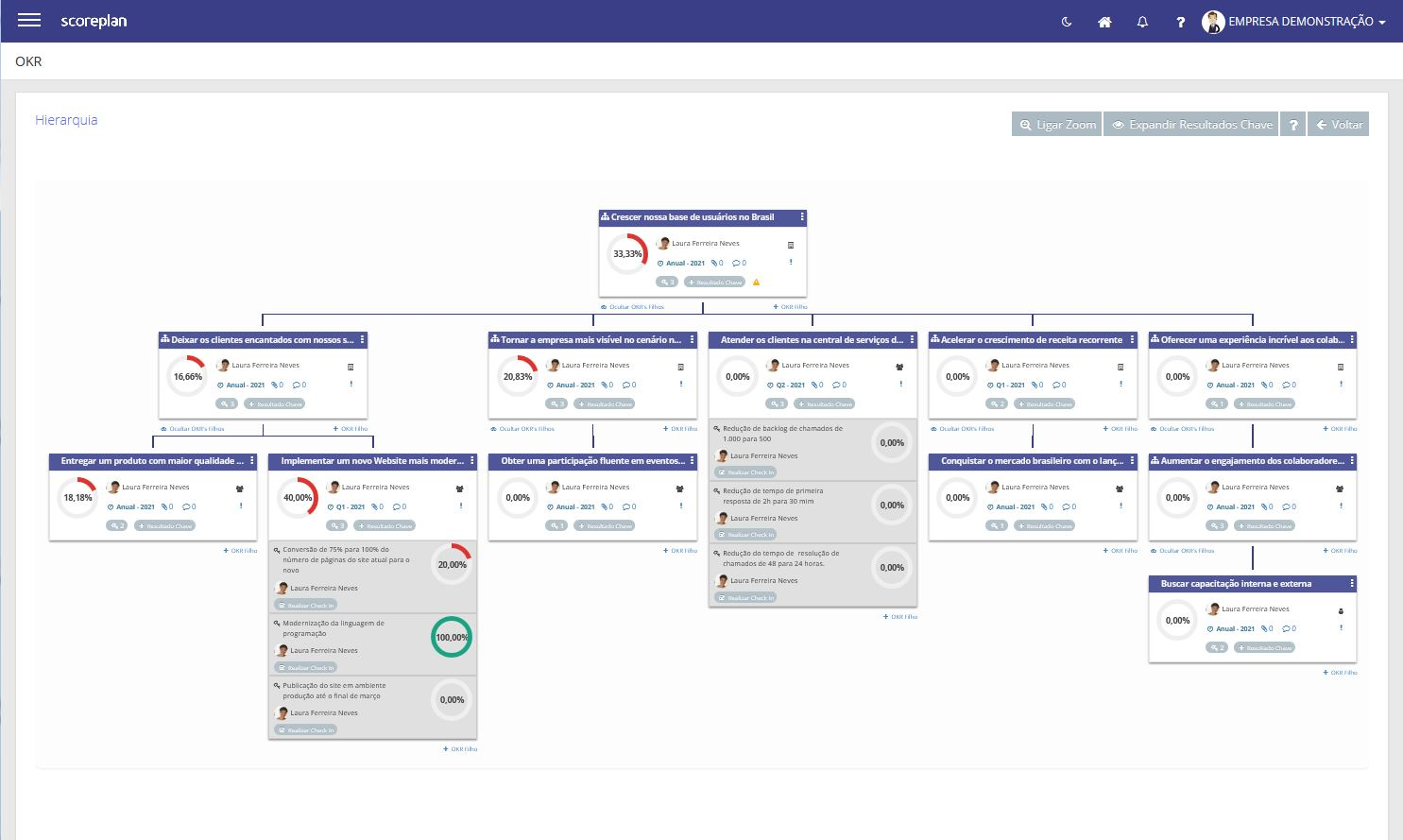 Scoreplan OKR framework