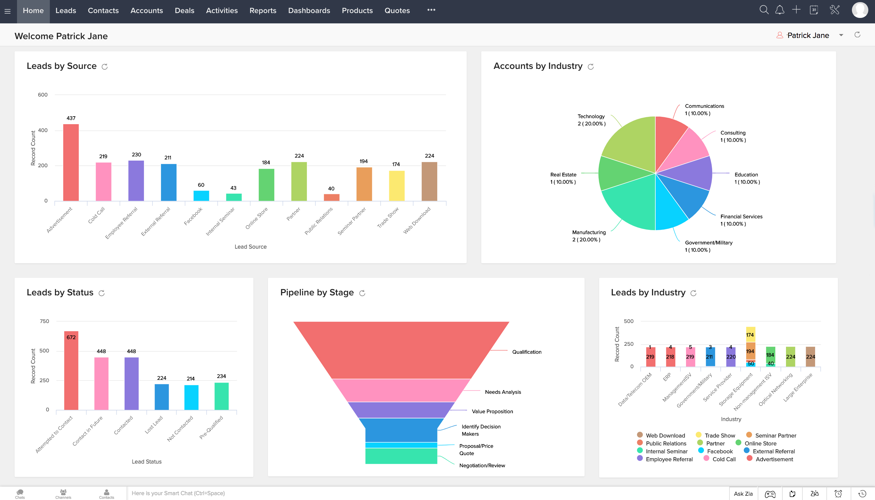 Zoho CRM's home screen with fully customizable dashboards.