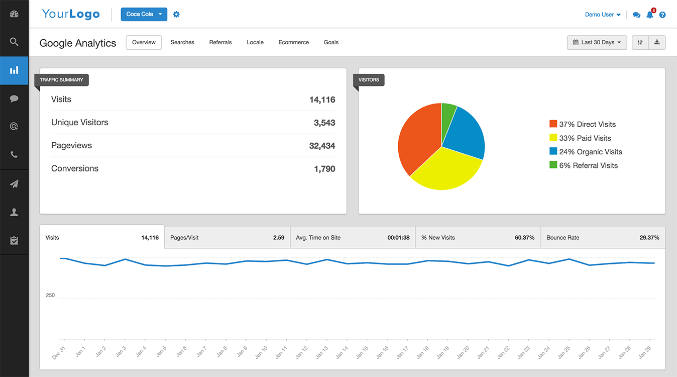 Users can integrate their Google Analytics, Adwords, and Search Console accounts with Agency Analytics
