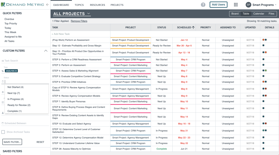 Table/list view displays all projects and allows users to sort by scheduled date, priority, and other quick filters