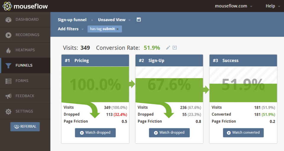 Funnels and Form Analytics