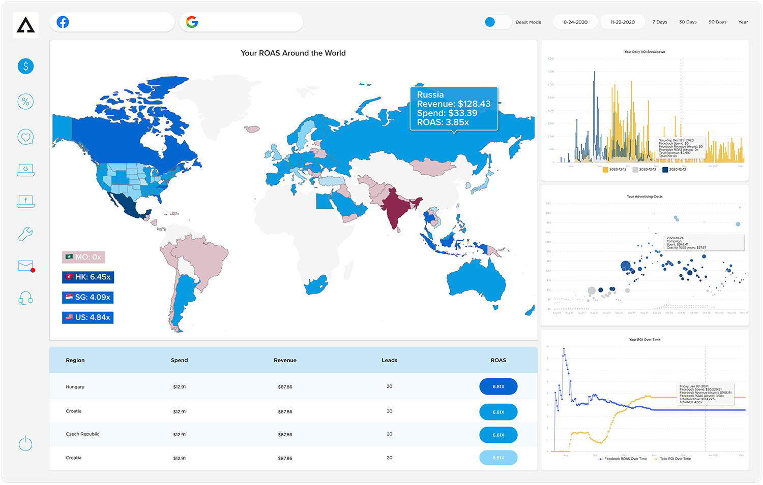 Aphrodite Software - Ad Account Dashboard, featuring our patent-pending ROAS Map. Stay focused on the KPIs that matter for business.