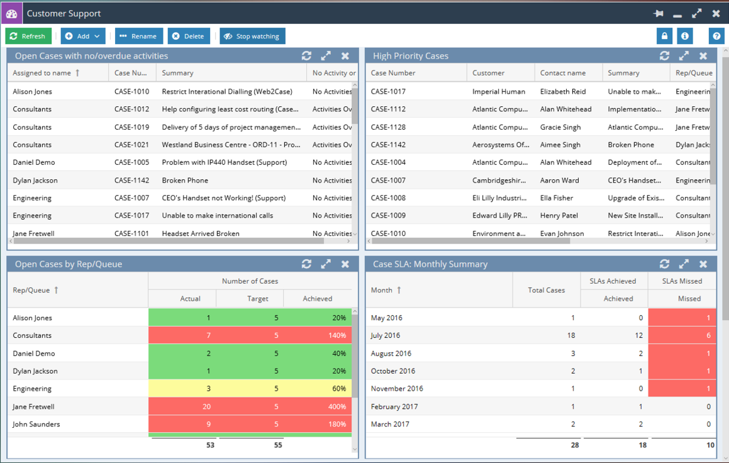 Workbooks dashboard