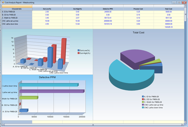 Cost of analysis report
