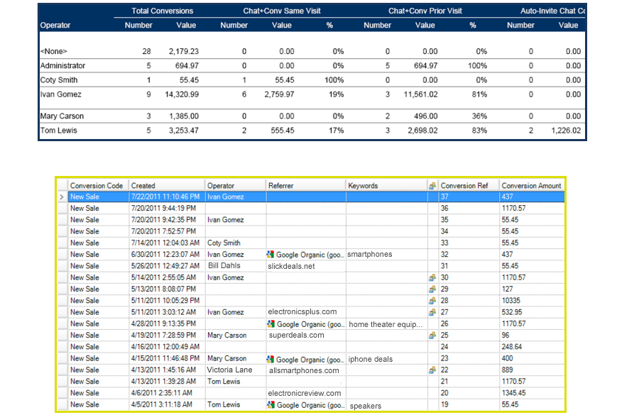 Genesys DX Software - Users can track sales visitors