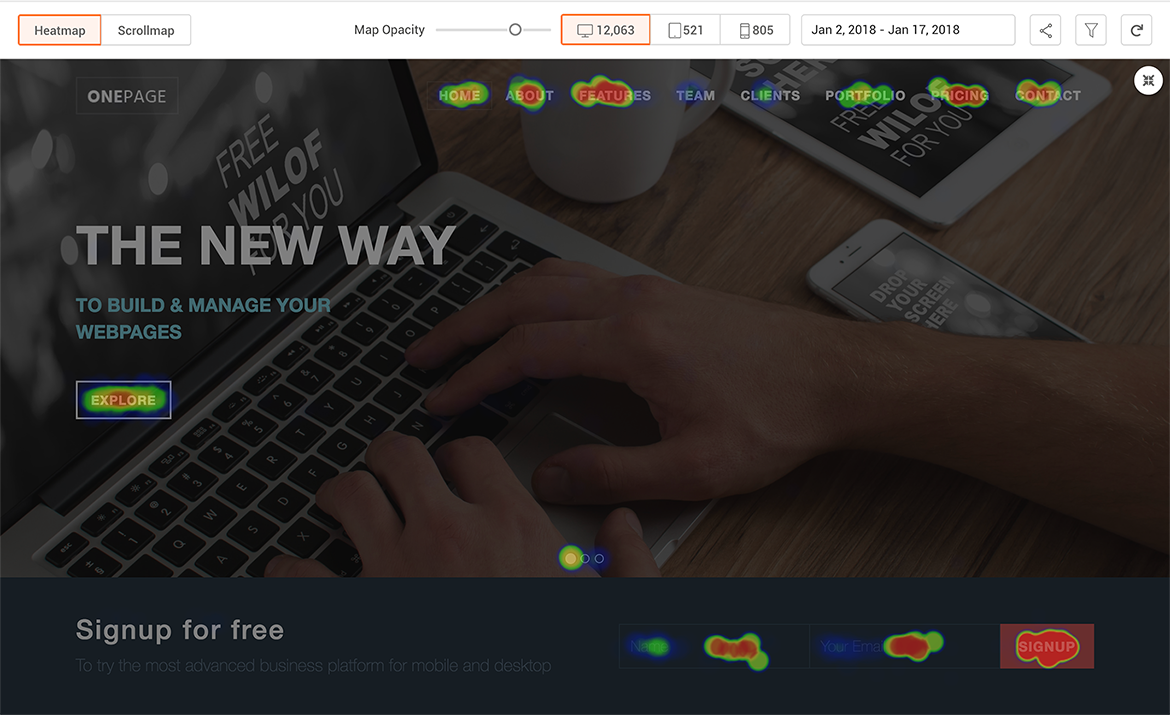 Heatmaps provide a visual of which page elements are receiving the most clicks