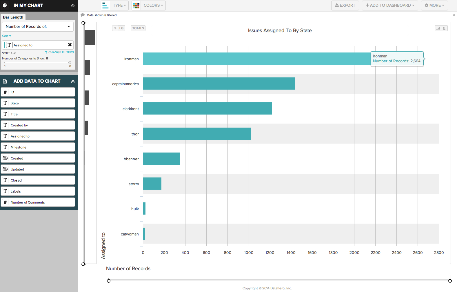 Hovering over charts in DataHero allows users to see exact values
