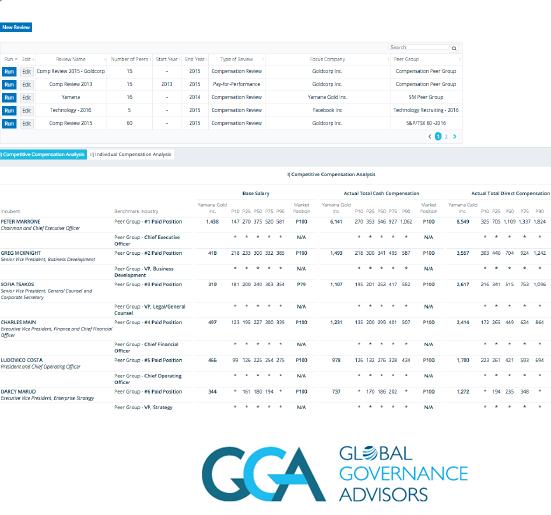 emPower Digital Boardroom Platform scorecards