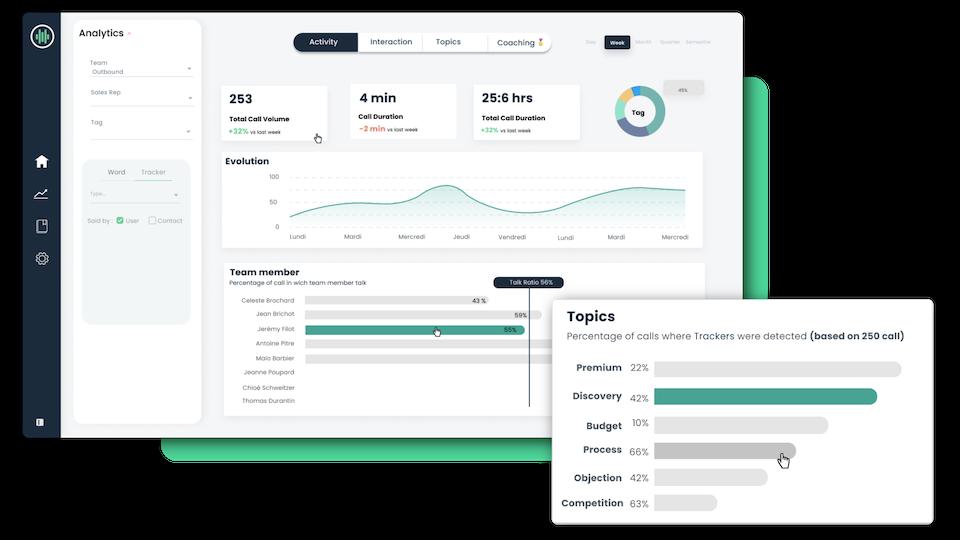 Viewing the analytics page - Modjo app