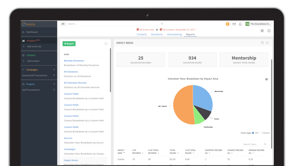 Generate reports to gain insight into volunteers and donations.