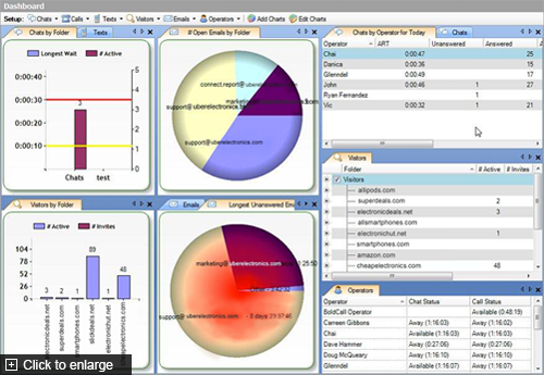 Genesys DX Software - The dashboard gives users valuable insight into chats
