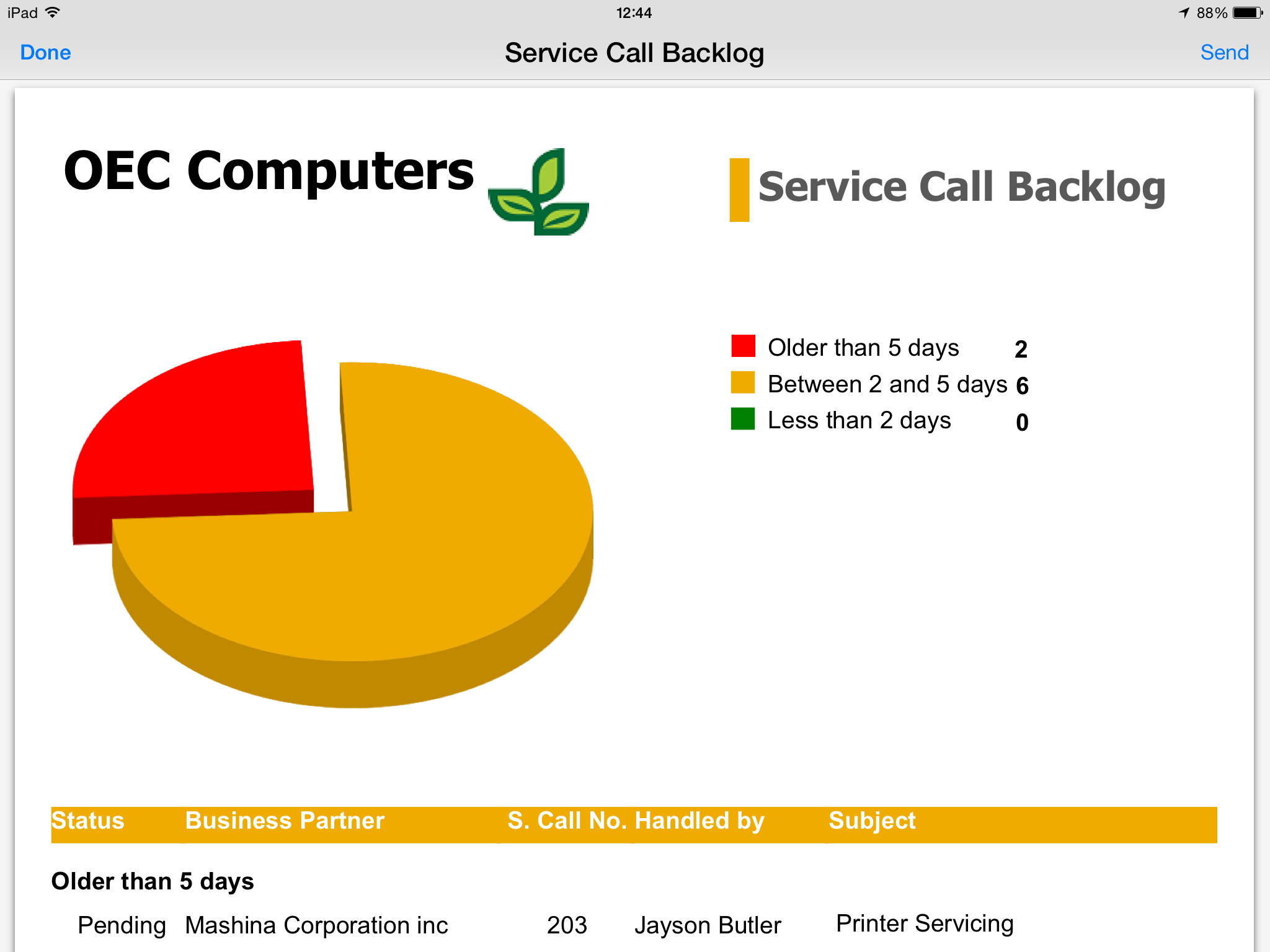Service call backlog reports can be generated