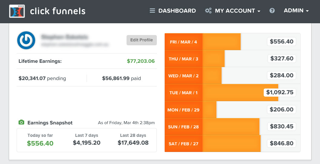 Track funnel performance centrally via a dashboard