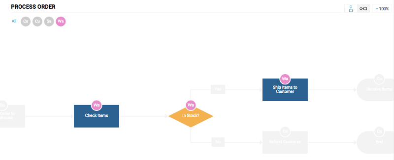 Users can select a particular actor to view the steps they are assigned to