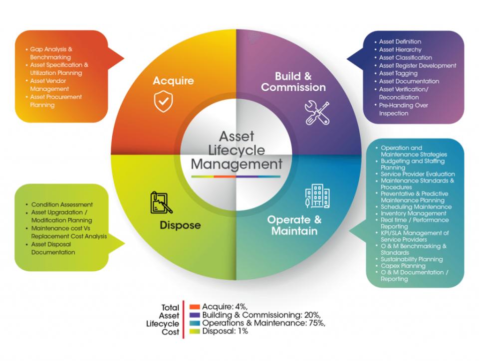 Aladdin Software - Asset Lifecycle Managemnt