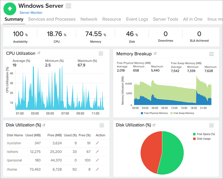 Summary page for a windows server monitor
